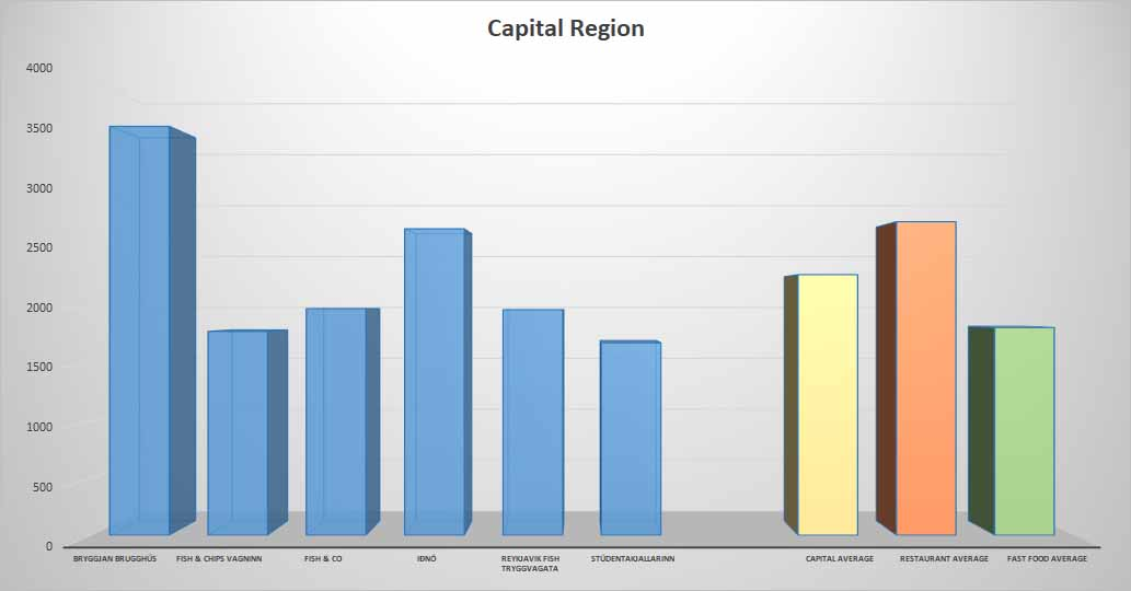 Fish & Chips average price Capital Region