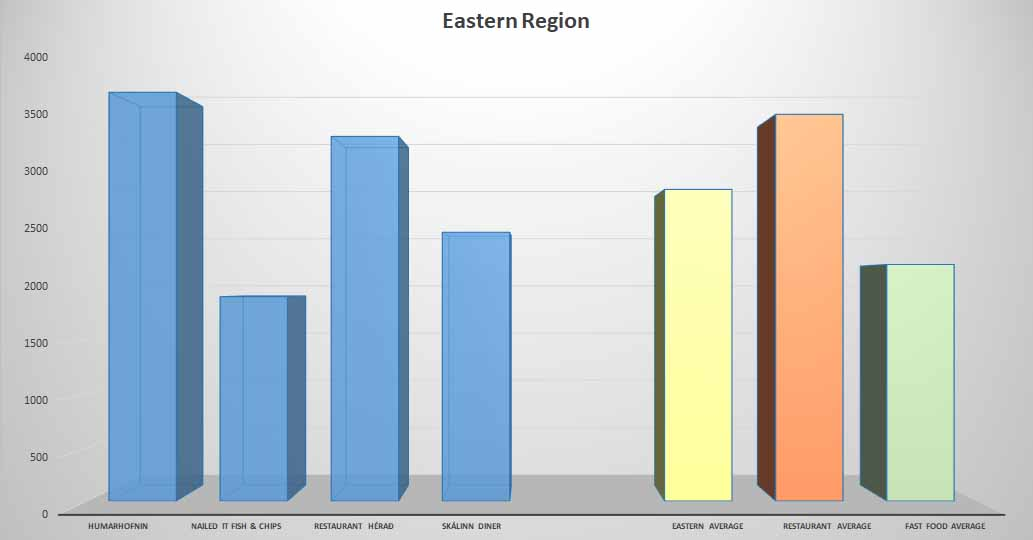Fish & Chips average price Eastern Region