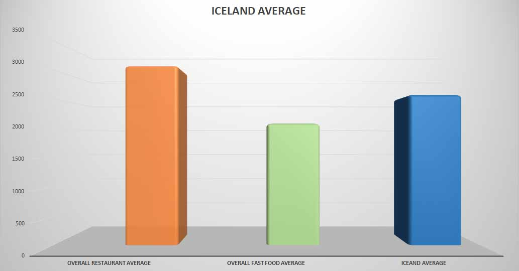 Fish & Chips average price Iceland