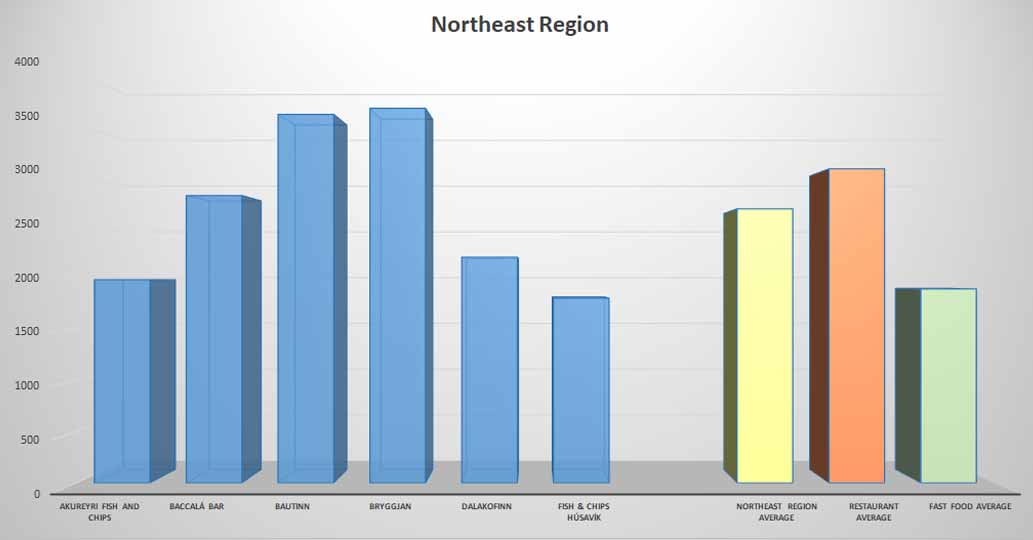Fish & Chips average price Northeast Region