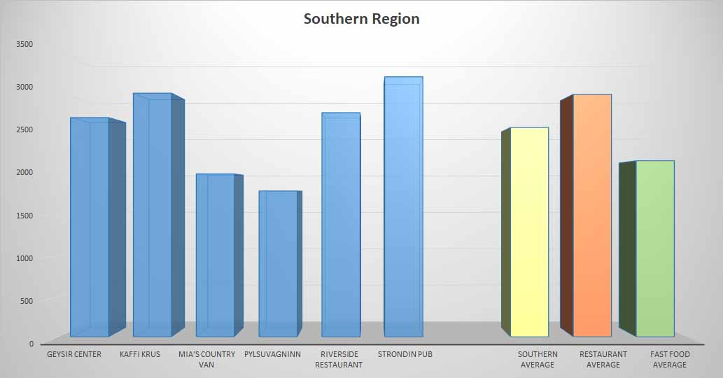 Fish & Chips average price Southern Region