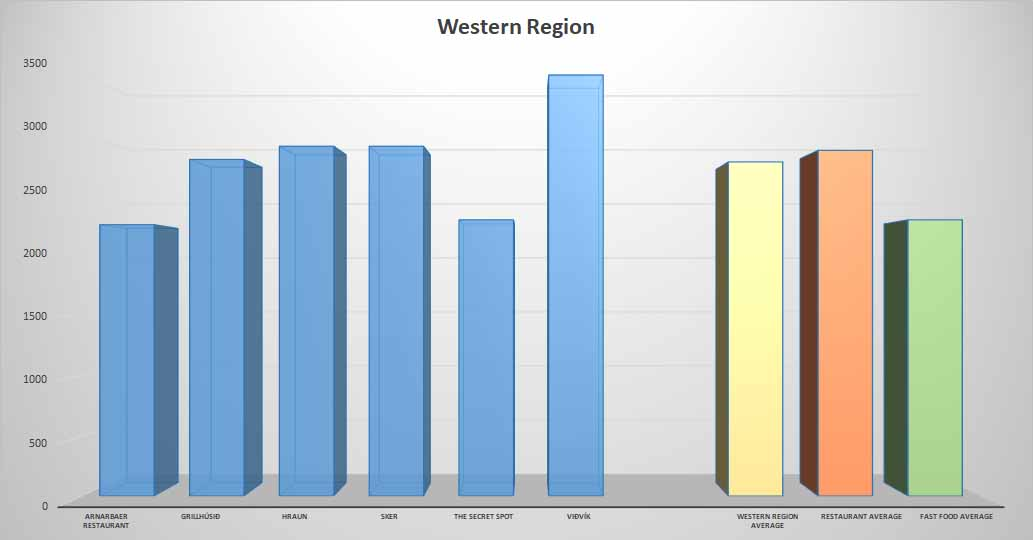 Fish & Chips average price Western Region